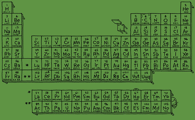 questionable table of elements