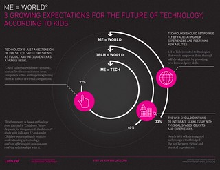 Infographic: Three Growing Expectations for the Future of Technology, According to Kids