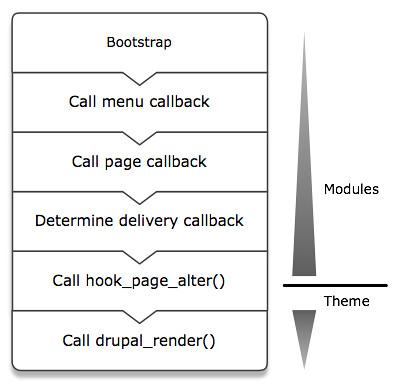 theme-process