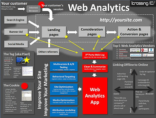 Anatomy-of-Web-Analytics-Infographic