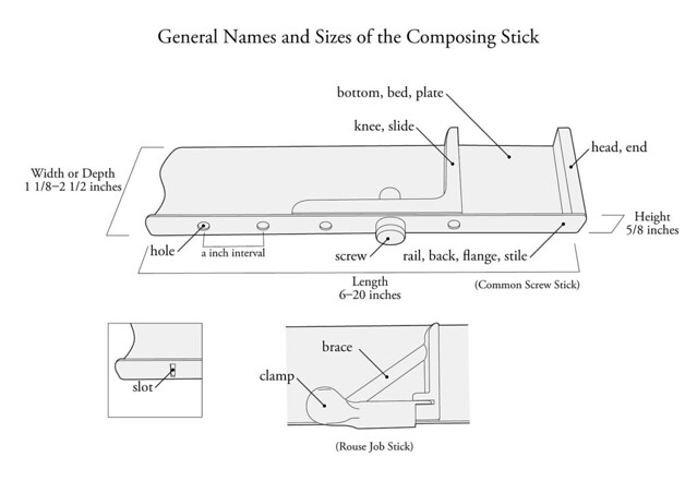 [revised edition] General names and sizes of the composing stick