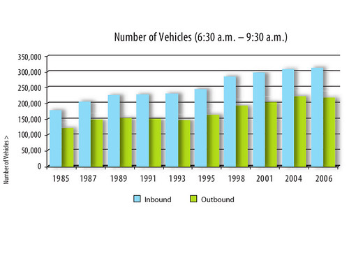 Number of vehicles entering/leaving Toronto's border