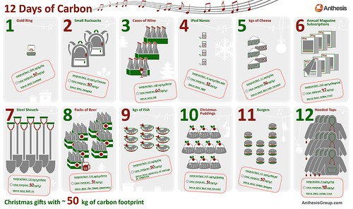 12 Days of Carbon