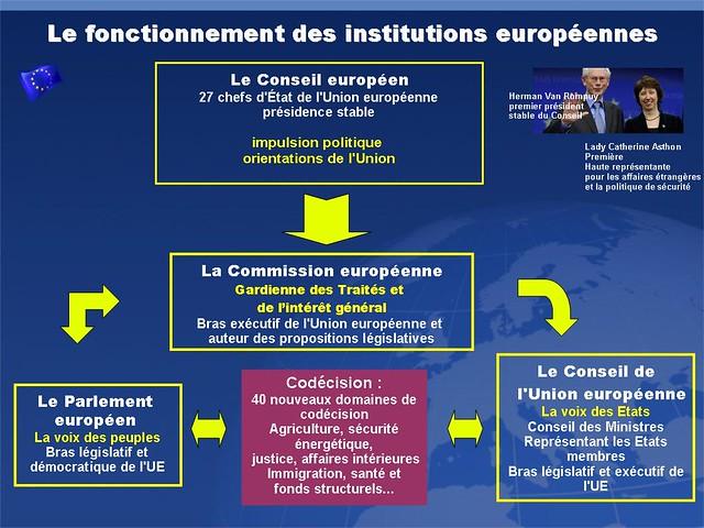 le fonctionnement des institutions europ 233 ennes les organes de d 233 cision flickr photo