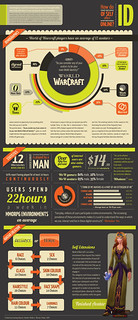 World of Warcraft and Online Identity: Infographic