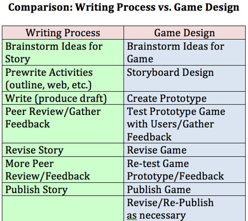 Writing v Game Design