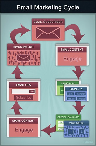 Tips and selection methods for 5 top email marketing providers