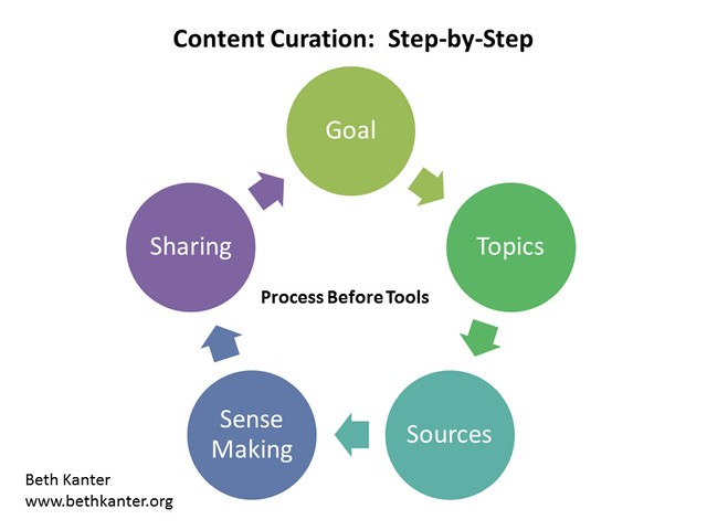 curation-goal-topics-sources-sensemaking-share