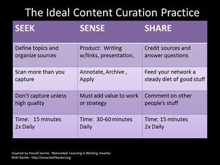 Content Curators in Practice