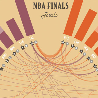 NBA Graphic History Detail 5