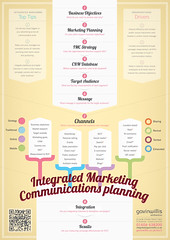 Integrated Marketing Communications #3