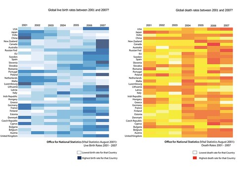 Heatmap showing Global birth and death rates 2001-2007