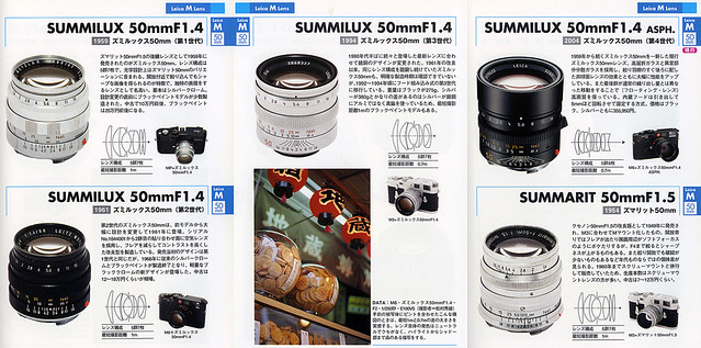 Leica M SUMMILUX 50mm F1.4 Lens Data
