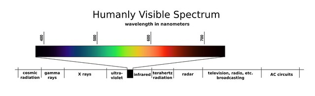 Humanly Visible Spectrum
