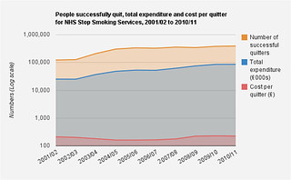 Visualisation of Statistics on NHS Stop Smoking Services: England, April 2010 – March 2011