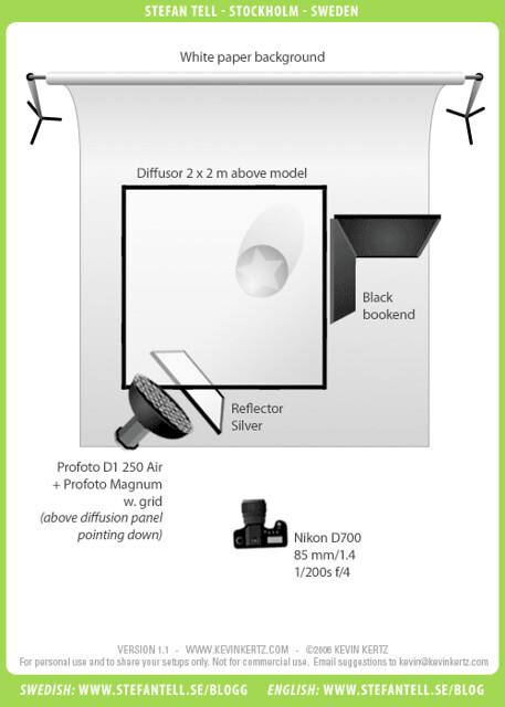Photography Lighting Setup Diagram