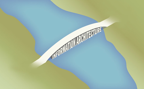 The Bridge of Information Architecture