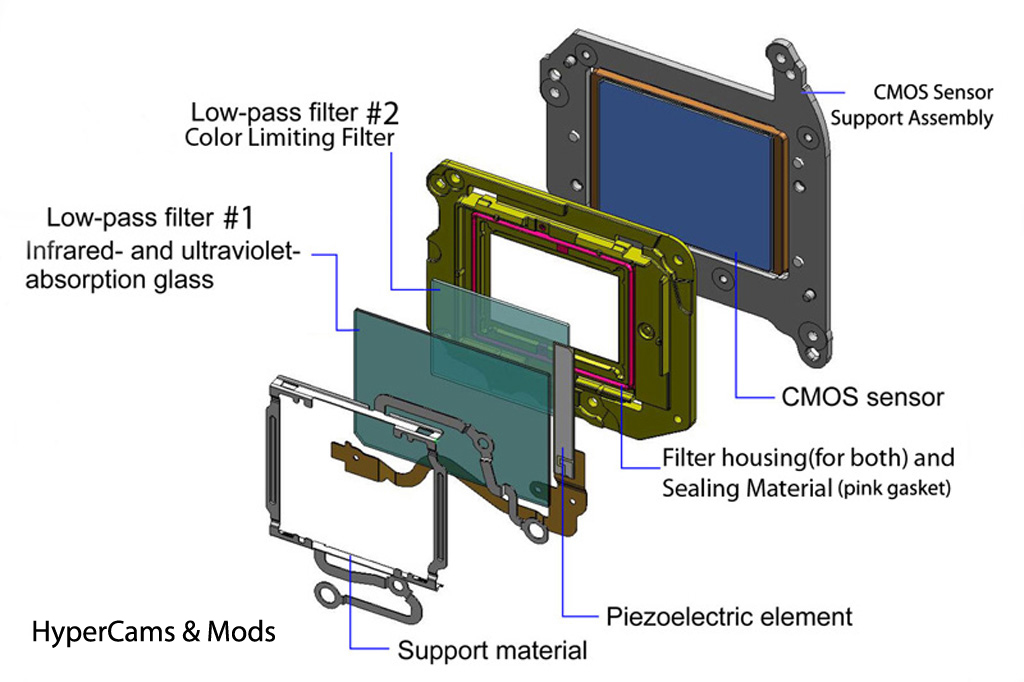 Canon CMOS and Filter system Diagram