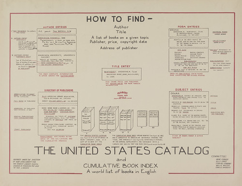 How to Find... the United States Catalog
