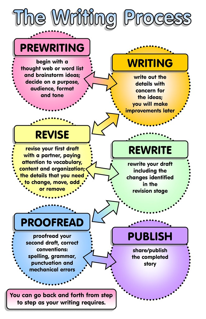 Simple Steps to Writing, Revising and Editing an Essay.