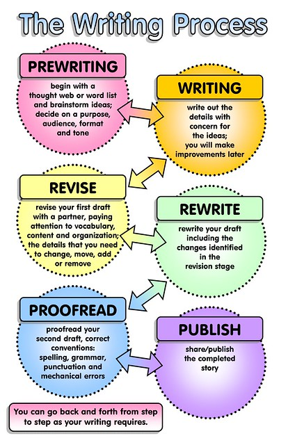 6 steps in the writing process