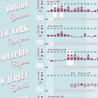 NHL Graphic History Detail 1