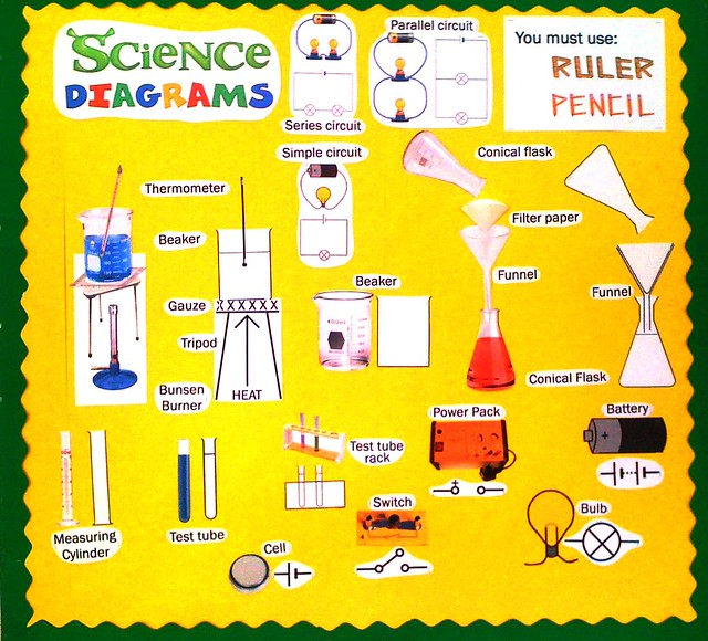 Classroom Ideas Science : Science diagrams display flickr photo sharing