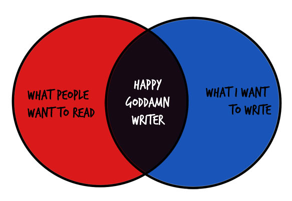 Venn Diagram: The Happy Goddamn Writer