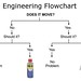 engineering flowchart by johngineer