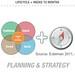 Data Planning: Program based