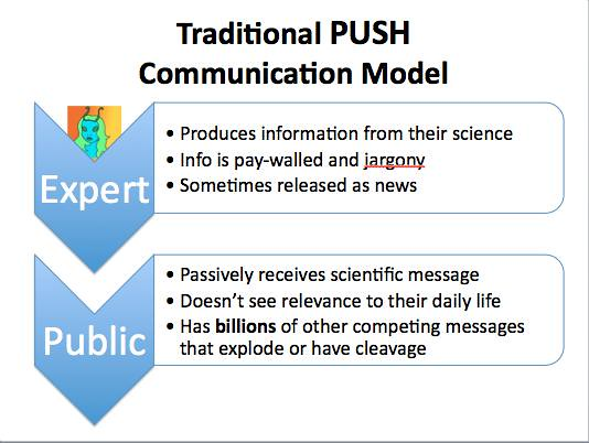 Push communication model