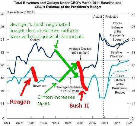 bush_clinton_budgets