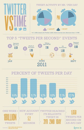 Twitter infographics, Twitter-VS-Time