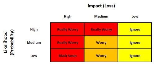 Risk Likelihood Impact