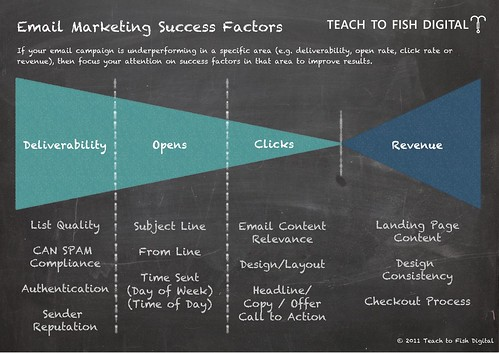 Email Marketing Success Factors