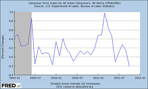 fredgraph3YearInflation