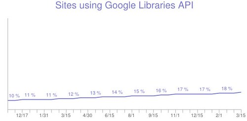 Sites using Google Libraries API