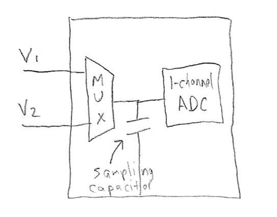 Analog-to-Digital Confusion: Pitfalls of Driving an ADC - Jason Sachs