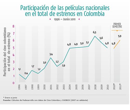 participacion de las peliculas nacionales en los estrenos en colombia