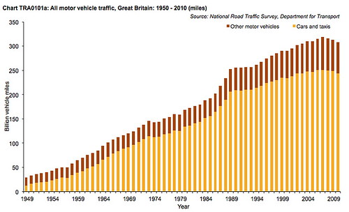 Dft Motor Vehicle mileage graph
