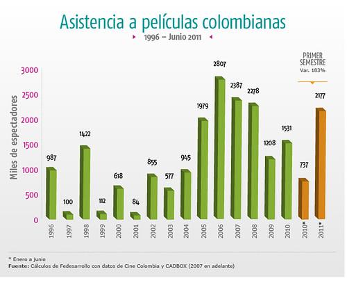 asistencia a peliculas colombianas