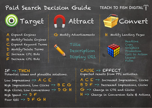 Paid Search Decision Guide