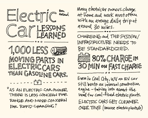 SXSW 2012 Sketchnotes: 09-10 Electric Car