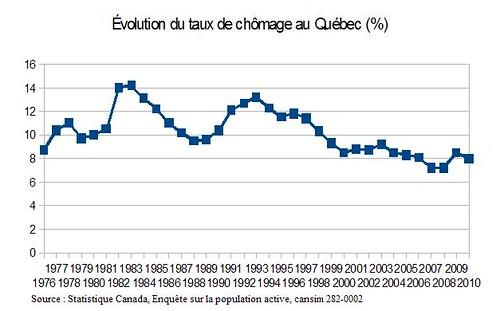 Évolution du taux de chômage au Québec