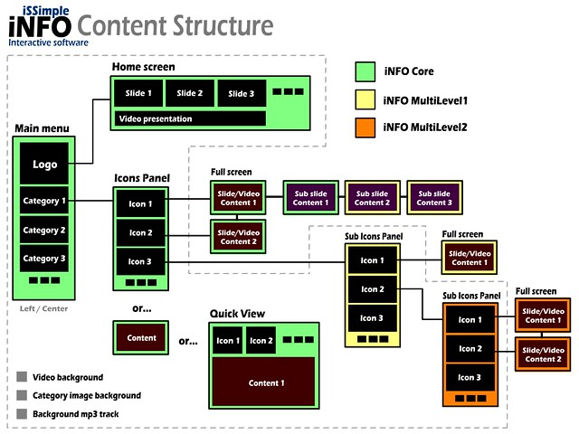 iSSimple iNFO Content Structure