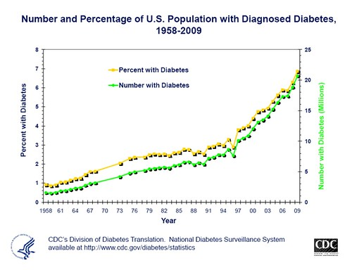 trend in diagnosed diabetes (by: CDC)