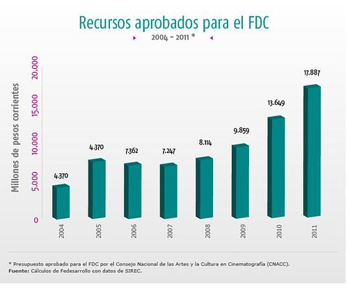 recursos aprobados para el fdc