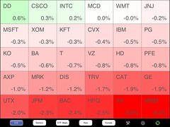 DJIA Heat Map