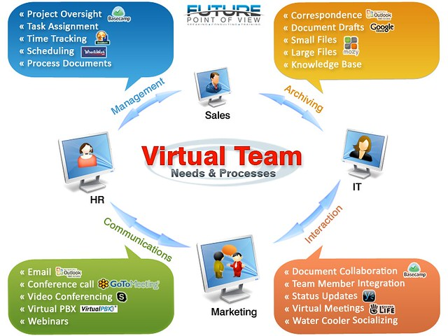large virtual team management Virtual teams can benefit from joe wynne is a versatile project manager experienced in delivering medium-scope projects in large organizations that technology-savvy solutions in a variety of industries and a unique combination of strengths in both process management and.