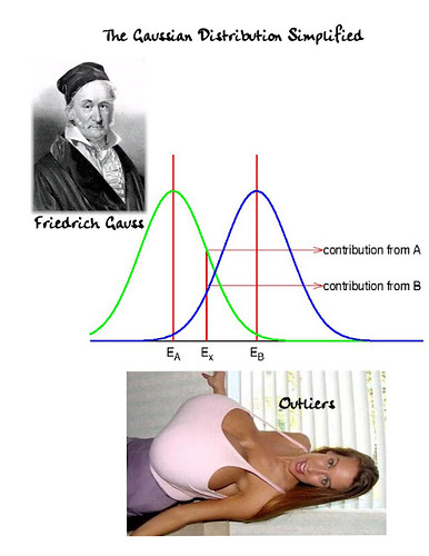 NATIONAL CLEAVAGE DAY: Gaussian Distribution Explained by Colonel Flick